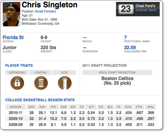http://insider.espn.go.com/nba/draft/results/players/_/id/19324/chris-singleton