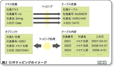 http://www.atmarkit.co.jp/fjava/rensai4/webjousiki09/webjousiki09_1.html