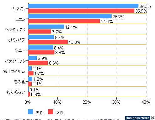 http://bizmakoto.jp/makoto/articles/1005/26/news067.html