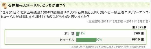http://polls.dailynews.yahoo.co.jp/quiz/quizresults.php?poll_id=7432&wv=1&typeFlag=1