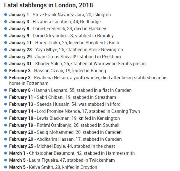 https://www.thesun.co.uk/news/5251268/london-stabbings-2018-knife-crime-statistics-woolwich-dlr-kensington-greenwich-twickenham/