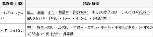http://thesaurus.weblio.jp/content/%E3%81%84%E3%81%91%E3%81%AA%E3%81%84