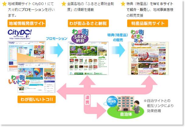 http://www.scinex.co.jp/business/furusato.html