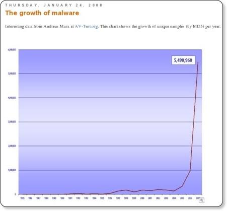 http://sunbeltblog.blogspot.com/2008/01/growth-of-malware.html