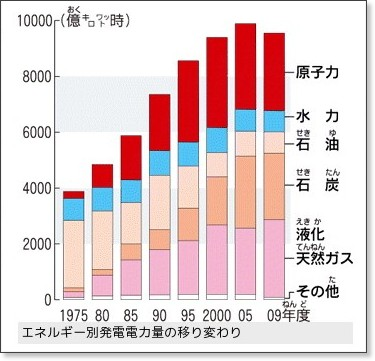 http://mainichi.jp/select/wadai/wakaru/saigai/archive/news/2011/20110323org00m040021000c.html
