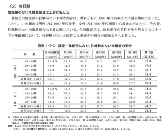 http://www.ipss.go.jp/ps-doukou/j/doukou15/NFS15_gaiyou2.pdf