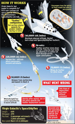 http://i3.mirror.co.uk/incoming/article4560737.ece/ALTERNATES/s615b/virgin-galactic-graphic2.jpg