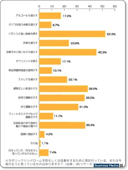 http://bizmakoto.jp/makoto/articles/0806/26/news063.html