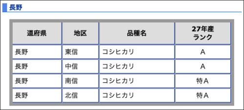 http://www.kokken.or.jp/ranking_area_15nagano.html