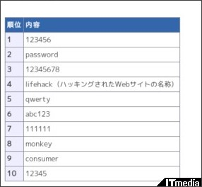 http://www.itmedia.co.jp/enterprise/articles/1012/16/news075.html