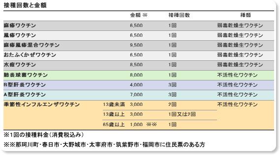 http://www.nkoya.jp/vaccination.html