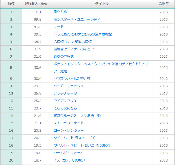 http://www.eiga-ranking.com/boxoffice/japan/yearly/total/2013.html