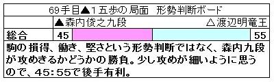 http://kifulog.shogi.or.jp/ryuou/2009/10/69-3a5c.html
