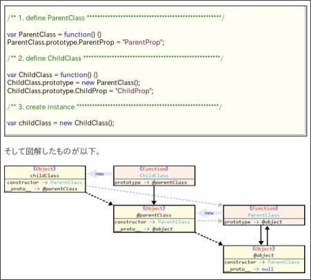 http://igeta.cocolog-nifty.com/blog/2008/09/prototype.html