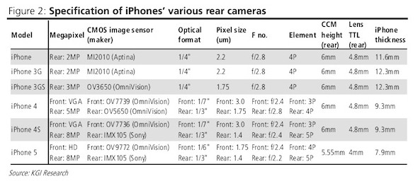 http://www.macrumors.com/2012/06/06/next-generation-iphone-rumored-to-adopt-thinner-and-improved-front-and-rear-cameras/