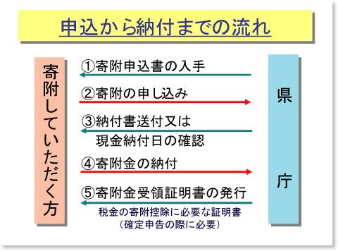 http://www.pref.tottori.lg.jp/81593.htm