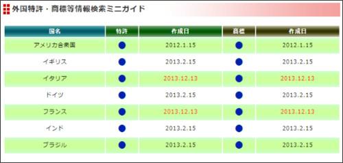 http://iprsupport-jpo.go.jp/miniguide/miniguide.html