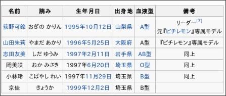 http://ja.wikipedia.org/wiki/%E5%A4%A2%E3%81%BF%E3%82%8B%E3%82%A2%E3%83%89%E3%83%AC%E3%82%BB%E3%83%B3%E3%82%B9