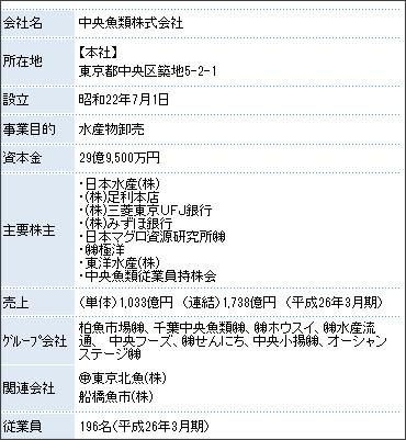 http://www.marunaka-net.co.jp/company/about.html