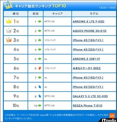http://plusd.itmedia.co.jp/mobile/articles/1201/13/news112.html