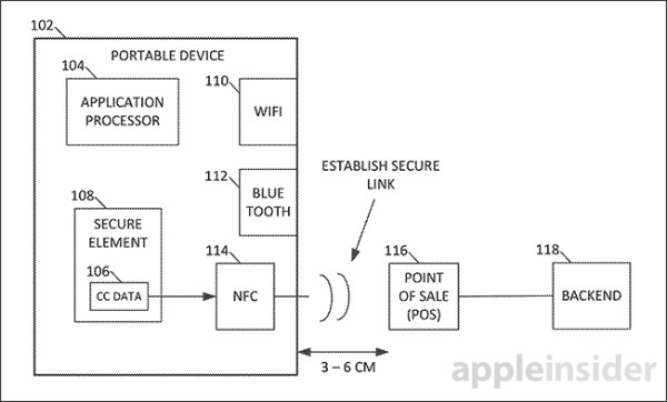 http://appleinsider.com/articles/14/01/16/apple-details-secure-over-the-air-e-wallet-strategy-in-patent-filing