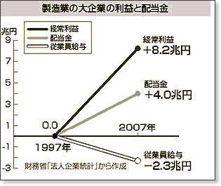 http://www.kki.ne.jp/akaruku-tsb/topics/090204-3graph.gif