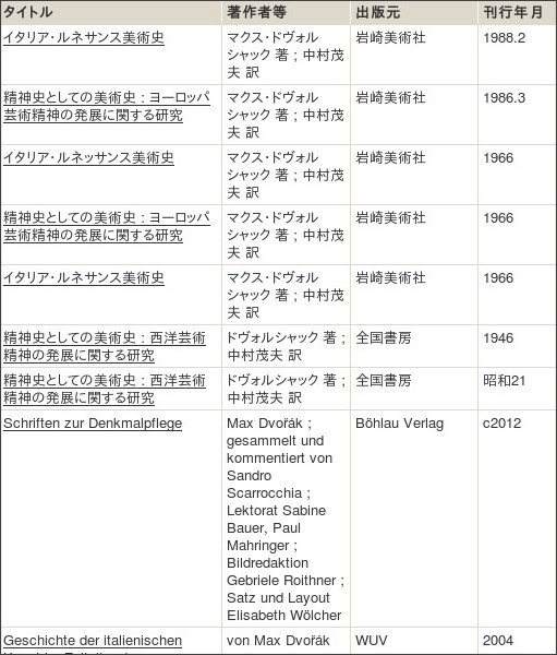 http://webcatplus.nii.ac.jp/webcatplus/details/creator/434315.html