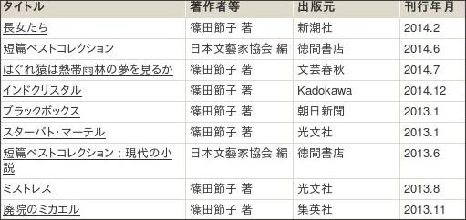 http://webcatplus.nii.ac.jp/webcatplus/details/creator/216577.html