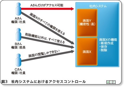 http://www.atmarkit.co.jp/fjava/rensai4/enterprise_jboss09/01.html