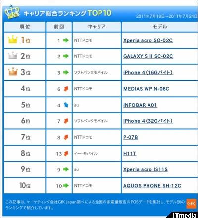 http://plusd.itmedia.co.jp/mobile/articles/1108/01/news051.html