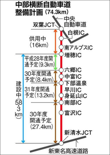 中部横断自動車道「静岡・山梨区間」 - 産経ニュース