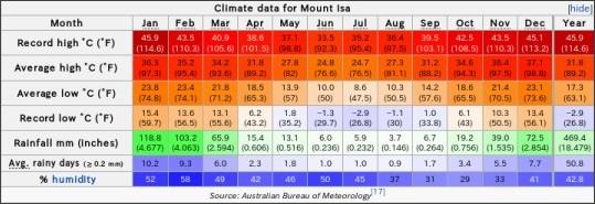 http://en.wikipedia.org/wiki/Mount_Isa#Climate