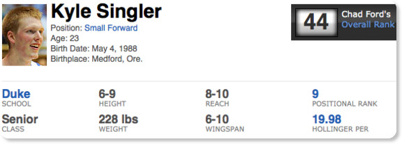 http://insider.espn.com/nba/draft/results/players/_/id/19134/kyle-singler