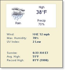 http://www.weather.com/weather/wxdetail/02726?dayNum=1&from=36hr_topnav_undeclared