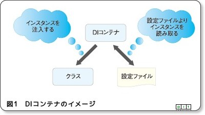 http://www.atmarkit.co.jp/fjava/rensai4/enterprise_jboss03/02.html