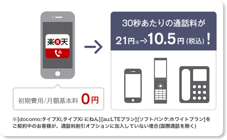http://denwa.rakuten.co.jp/fee.html