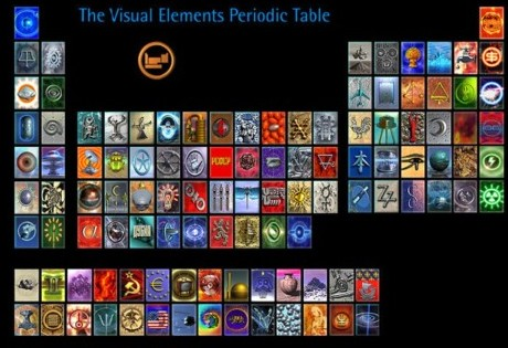 Periodic Table Cool Resources Tech4teaching