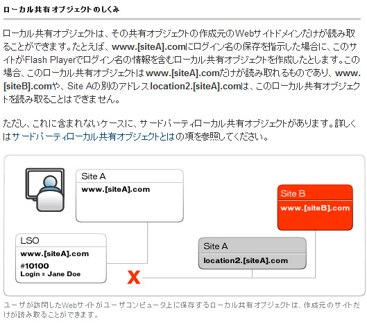 http://www.adobe.com/jp/products/flashplayer/articles/lso/