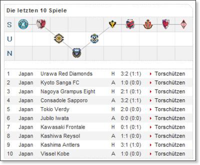 http://www.kicker.de/news/fussball/intligen/ligen/vereinsinfo/object/4257/liga/1714/saison/2008/naviindex/0