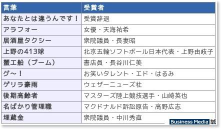 http://bizmakoto.jp/makoto/articles/0812/01/news093.html