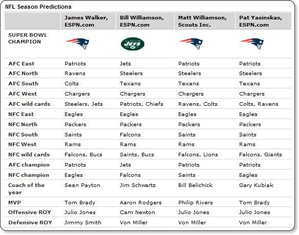 Espn Com Picks Half Have Pats Winning Sb New England Patriots Blog Espn