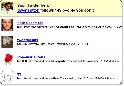 az8 bor rou sha   9 Useful Sites For Finding People To Follow On Twitter