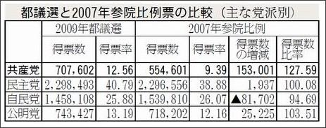 http://www.jcp.or.jp/akahata/aik09/2009-07-14/2009071401_05_0.html