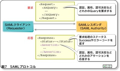 http://www.atmarkit.co.jp/fsecurity/rensai/webserv04/webserv02.html