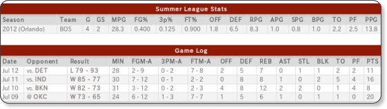 http://www.nba.com/summer-league/2012/players/sl_jared_sullinger/index.html
