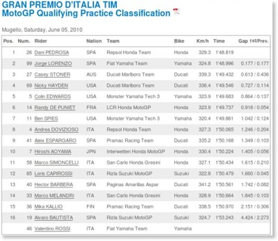 http://www.motogp.com/ja/Results+Statistics/2010/ITA/MotoGP/QP/Classification