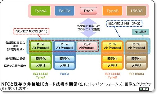 //www.atmarkit.co.jp/frfid/rensai/iccard/iccard03/nfc01.html