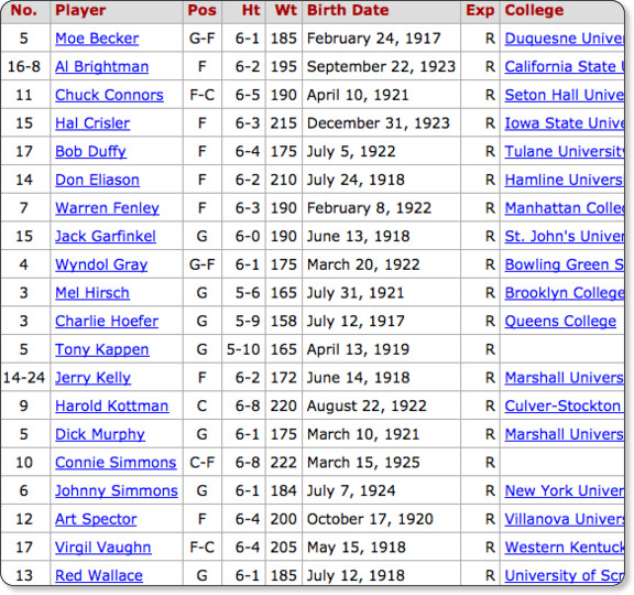 http://www.basketball-reference.com/teams/BOS/1947.html