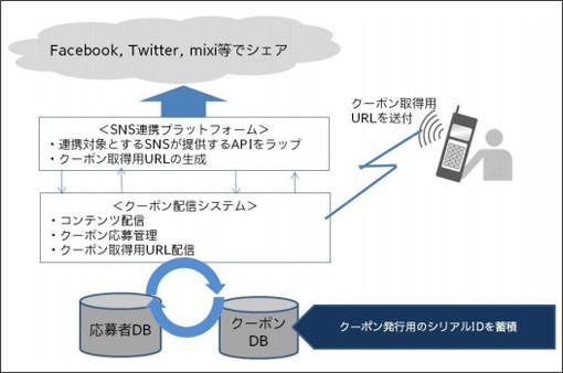 http://markezine.jp/article/detail/16343