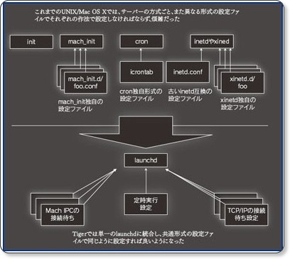 http://www.itmedia.co.jp/enterprise/articles/0704/26/news009_2.html